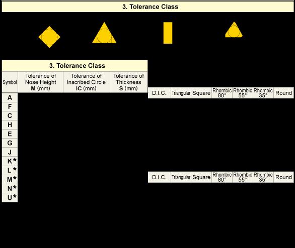 جدول تلرانس ساخت اینسرت ها